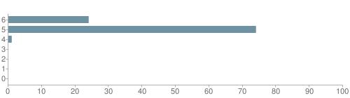 Chart?cht=bhs&chs=500x140&chbh=10&chco=6f92a3&chxt=x,y&chd=t:24,74,1,0,0,0,0&chm=t+24%,333333,0,0,10 t+74%,333333,0,1,10 t+1%,333333,0,2,10 t+0%,333333,0,3,10 t+0%,333333,0,4,10 t+0%,333333,0,5,10 t+0%,333333,0,6,10&chxl=1: other indian hawaiian asian hispanic black white